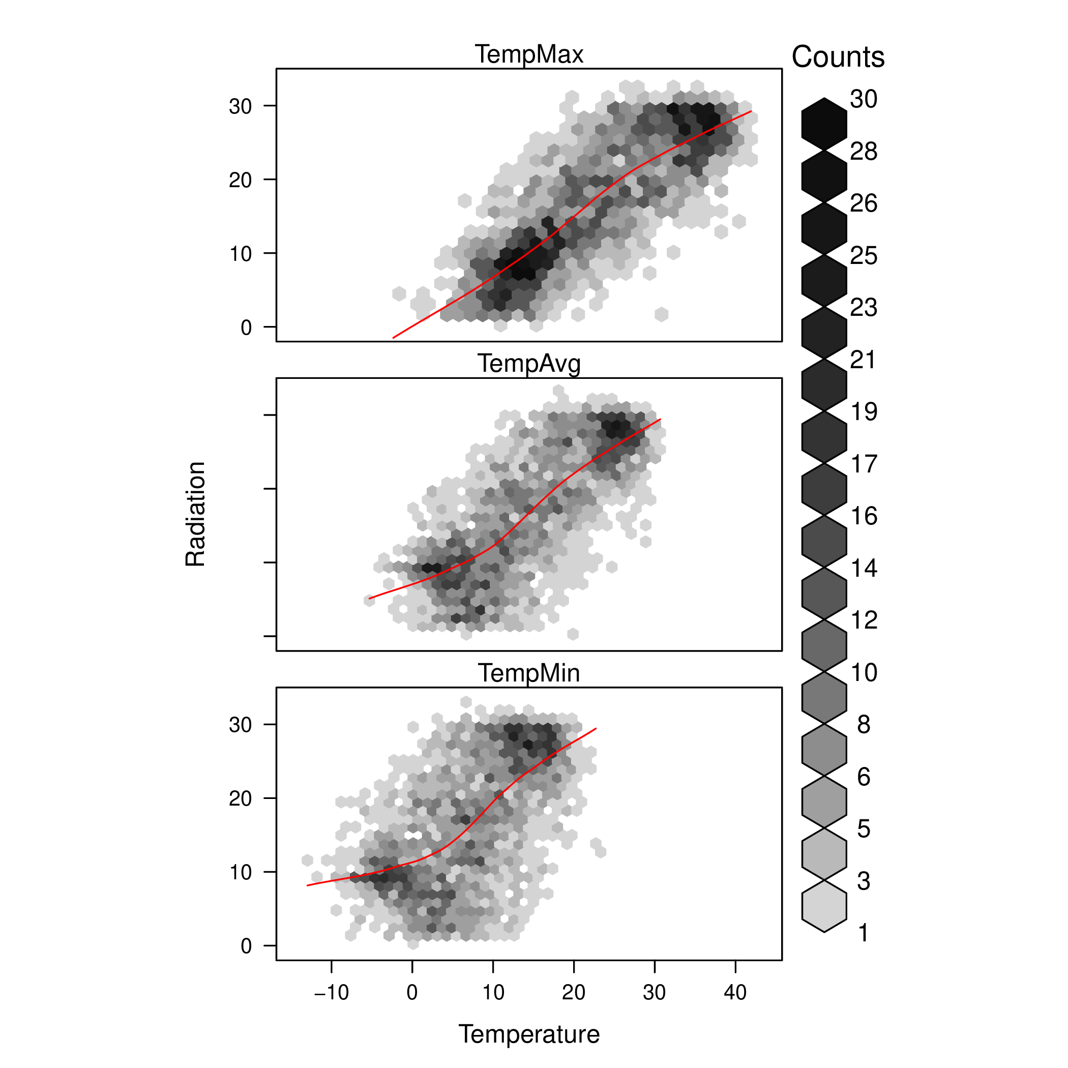 Time Series - Displaying time series, spatial and space-time data with R